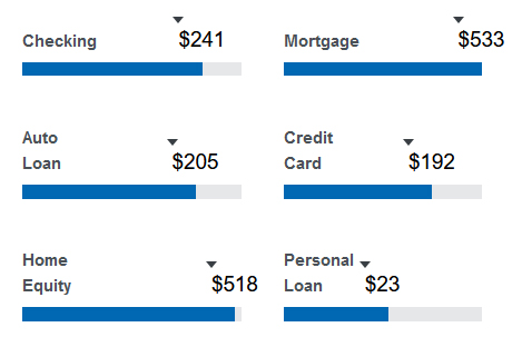 Checking save $241, Mortgage save $533, Vehicle Loan Save $205, Credit Card save $192, Home Equity save $518, Personal Loan save $23