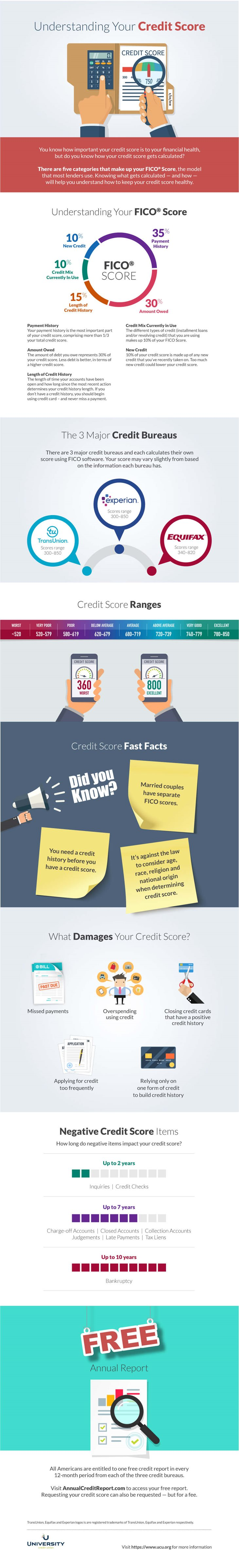 Understanding Your Credit Score. You know how important your credit score is to your financial health, but do you know how your credit score gets calculated? There are five categories that make up your FICO® Score, the model that most lenders use. Knowing what gets calculated — and how — will help you understand how to keep your credit score healthy. Understanding Your FICO® Score. Payment History. Your payment history is the most important part of your credit score, comprising more than 1/3 your total credit score. Amount Owed. The amount of debt you owe represents 30% of your credit score. Less debt is better, in terms of a higher credit score. Length of Credit History. The length of time your accounts have been open and how long since the most recent action